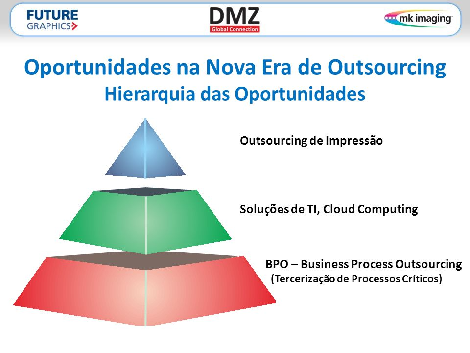 Oportunidades na Nova Era de Outsourcing Hierarquia das Oportunidades Outsourcing de Impressão Soluções de TI, Cloud Computing BPO – Business Process