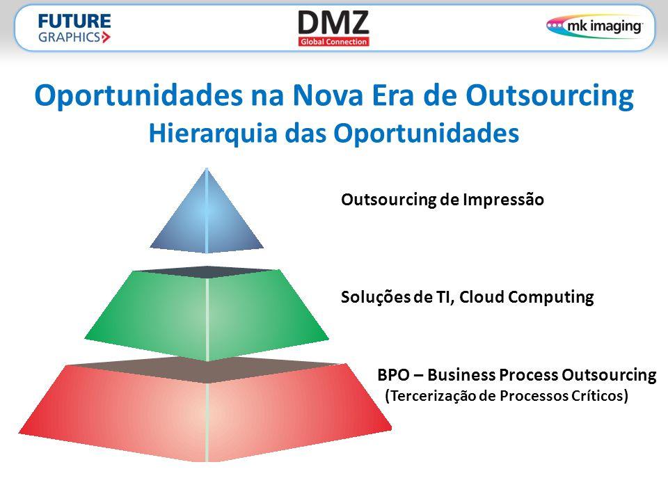 Oportunidades na Nova Era de Outsourcing Hierarquia das Oportunidades Outsourcing de Impressão Soluções de TI, Cloud Computing BPO – Business Process Outsourcing (Tercerização de Processos Críticos)