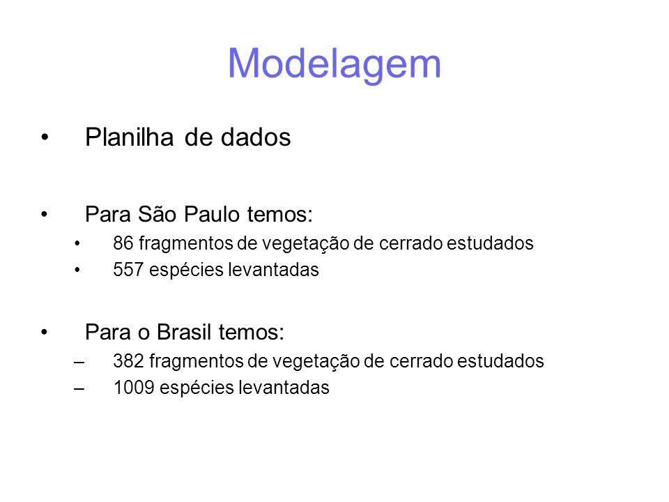 Modelagem •Planilha de dados •Para São Paulo temos: •86 fragmentos de vegetação de cerrado estudados •557 espécies levantadas •Para o Brasil temos: –3