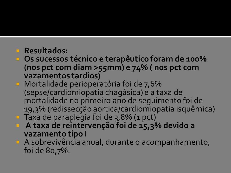  Resultados:  Os sucessos técnico e terapêutico foram de 100% (nos pct com diam >55mm) e 74% ( nos pct com vazamentos tardios)  Mortalidade periope