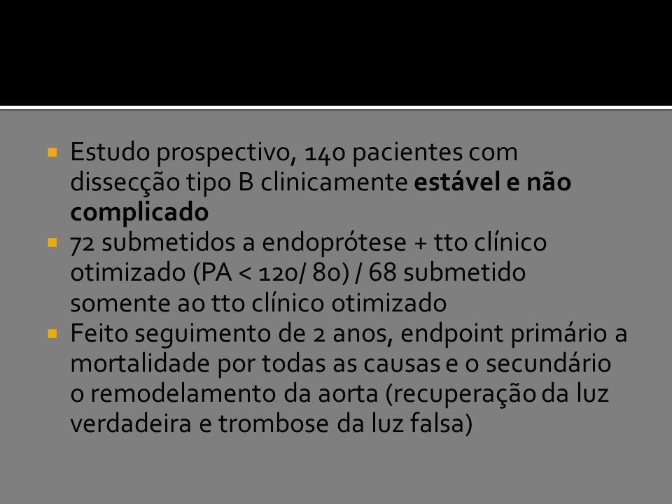  Estudo prospectivo, 140 pacientes com dissecção tipo B clinicamente estável e não complicado  72 submetidos a endoprótese + tto clínico otimizado (