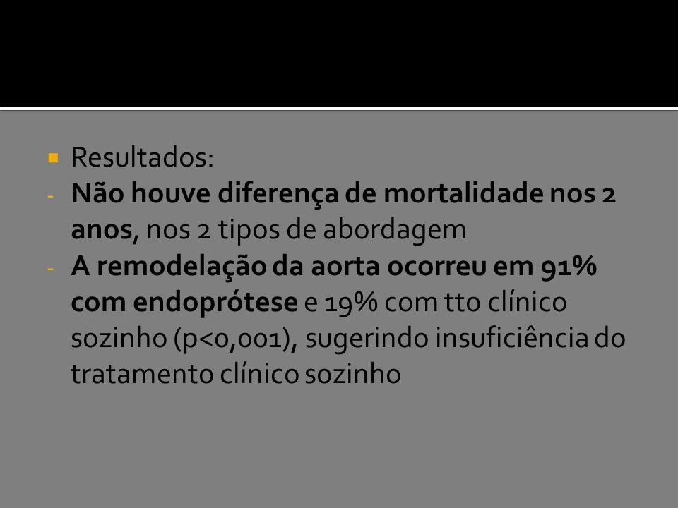 Resultados: - Não houve diferença de mortalidade nos 2 anos, nos 2 tipos de abordagem - A remodelação da aorta ocorreu em 91% com endoprótese e 19%