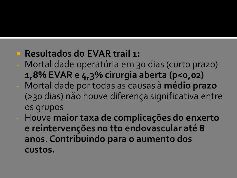 Resultados do EVAR trail 1: - Mortalidade operatória em 30 dias (curto prazo) 1,8% EVAR e 4,3% cirurgia aberta (p<0,02) - Mortalidade por todas as c