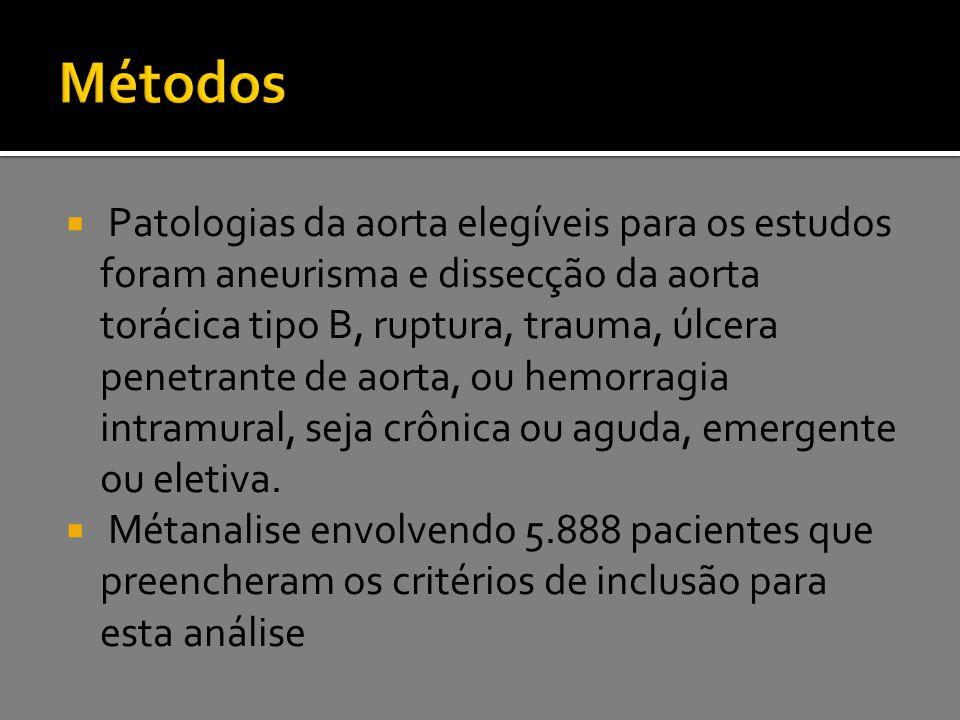  Patologias da aorta elegíveis para os estudos foram aneurisma e dissecção da aorta torácica tipo B, ruptura, trauma, úlcera penetrante de aorta, ou