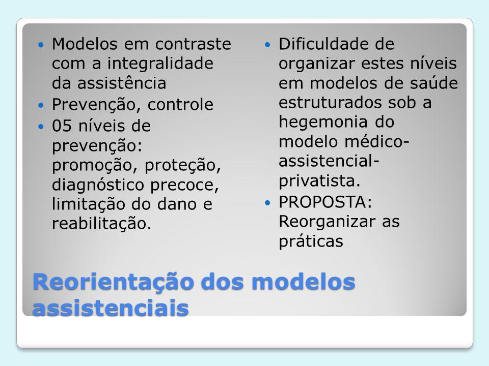 Reorientação dos modelos assistenciais  Modelo brasileiro: reproduz práticas hegemônicas  Ênfase na assistência médico-hospitalar e nos serviços de apoio diagnóstico e terapêutico e nos modelos sanitaristas: campanhas,programas especiais, etc )