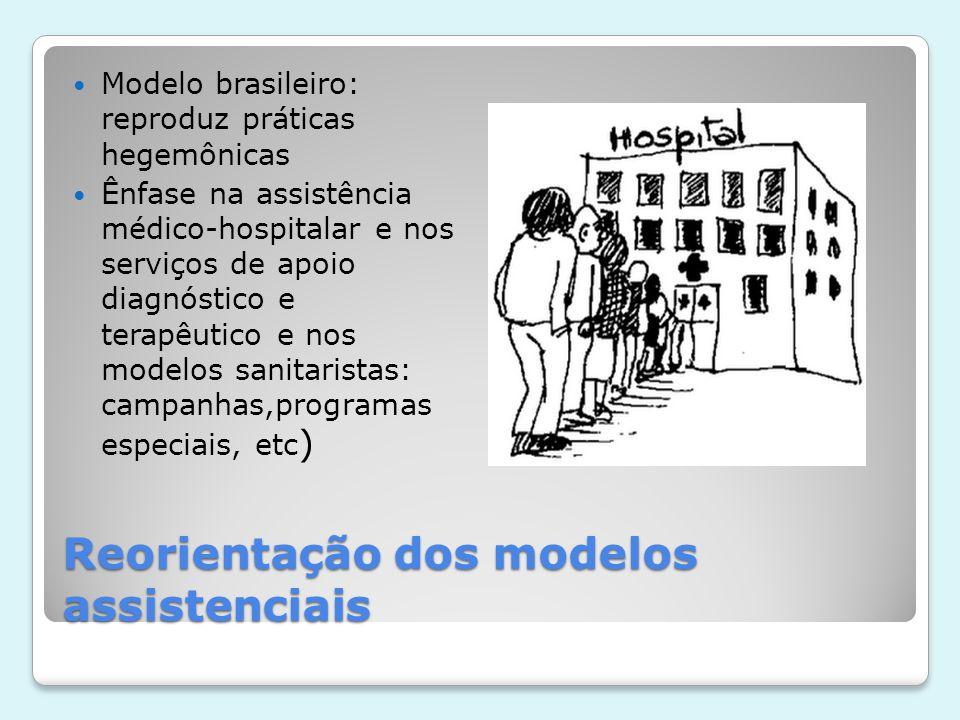 Reorientação dos modelos assistenciais  Modelo brasileiro: reproduz práticas hegemônicas  Ênfase na assistência médico-hospitalar e nos serviços de