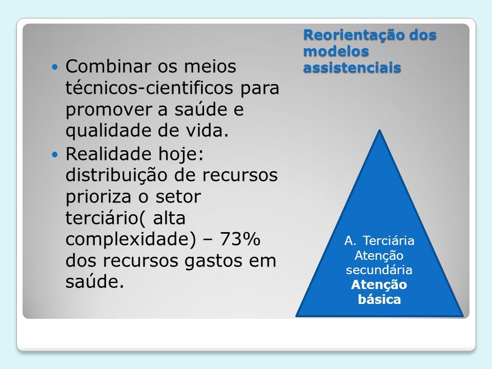 Reorientação dos modelos de atenção e cuidado Superação do modelo fragmentado, curativo e hospitalocêntico.