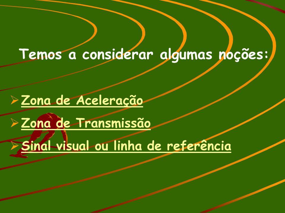 Temos a considerar algumas noções:  Zona de AceleraçãoZona de Aceleração  Zona de TransmissãoZona de Transmissão  Sinal visual ou linha de referênc