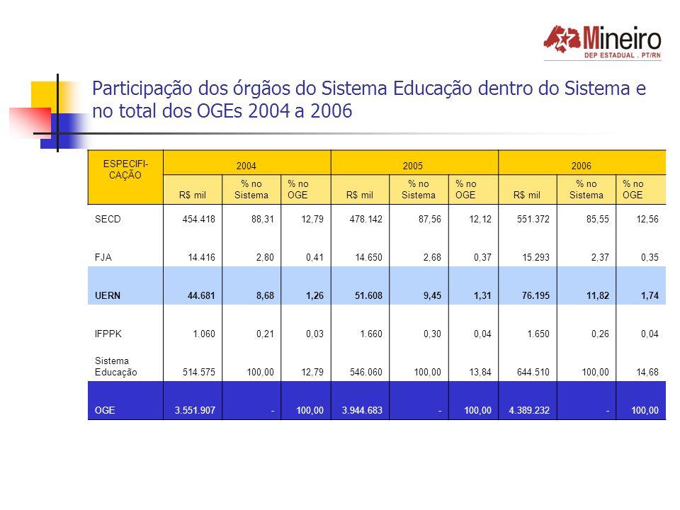 Participação dos órgãos do Sistema Educação e do Sistema no ICMS nos OGEs 2004 a 2006 ESPECIFICAÇÃO 2004 2005 2006 R$ mil% no ICMSR$ mil% no ICMSR$ mil% no ICMS SECD 454.418 34,59 478.142 31,36 551.372 30,98 FJA 14.416 1,10 14.650 0,96 15.293 0,86 UERN 44.681 3,40 51.608 3,38 76.195 4,28 IFPPK 1.060 0,08 1.660 0,11 1.650 0,09 Sistema Educação 514.575 39,17 546.060 35,81 644.510 36,22 ICMS 1.313.745 100,00 1.524.733 100,00 1.779.600 100,00