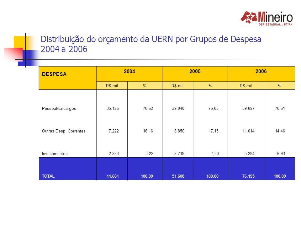 Distribuição do orçamento da UERN por Grupos de Despesa 2004 a 2006 DESPESA 2004 2005 2006 R$ mil% % % Pessoal/Encargos 35.126 78,62 39.040 75,65 59.897 78,61 Outras Desp.