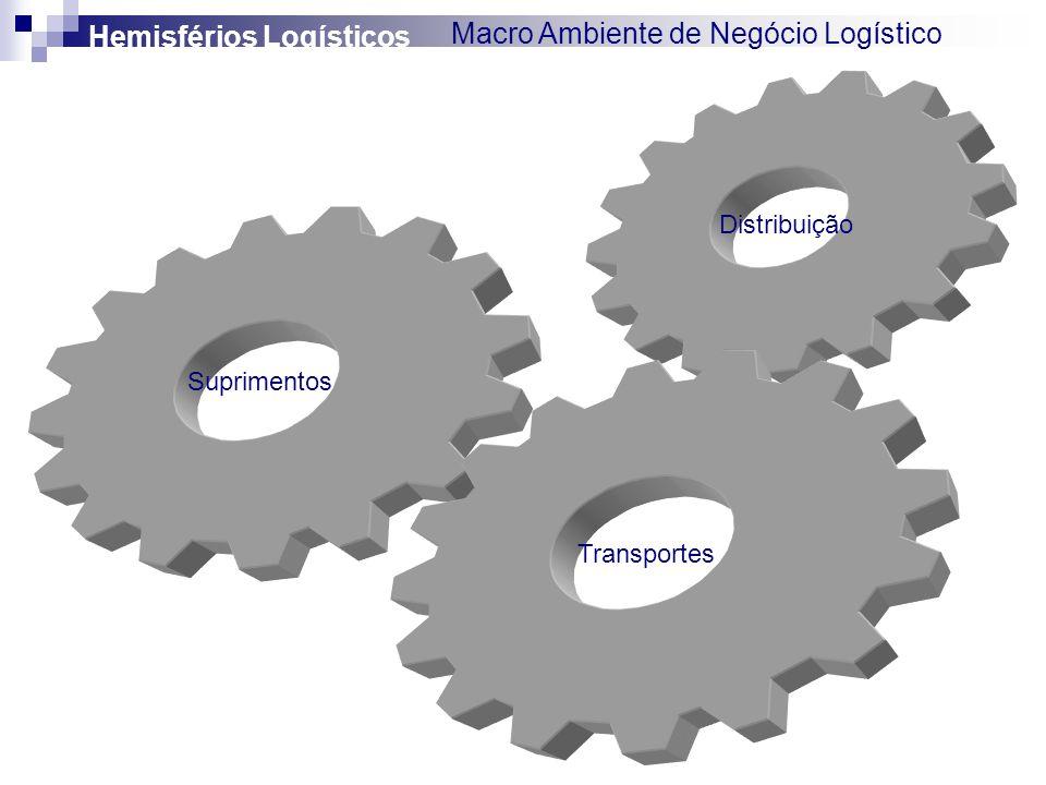 Suprimentos Transportes Distribuição Hemisférios Logísticos Macro Ambiente de Negócio Logístico