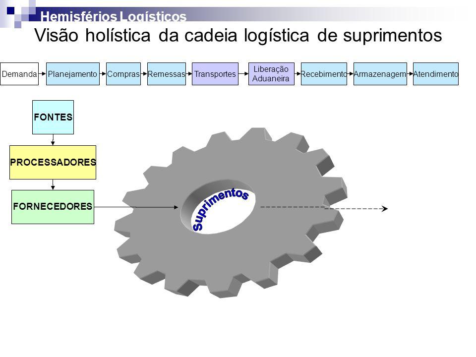 DemandaPlanejamentoComprasRemessasTransportesRecebimentoAtendimentoArmazenagem Liberação Aduaneira Visão holística da cadeia logística de suprimentos
