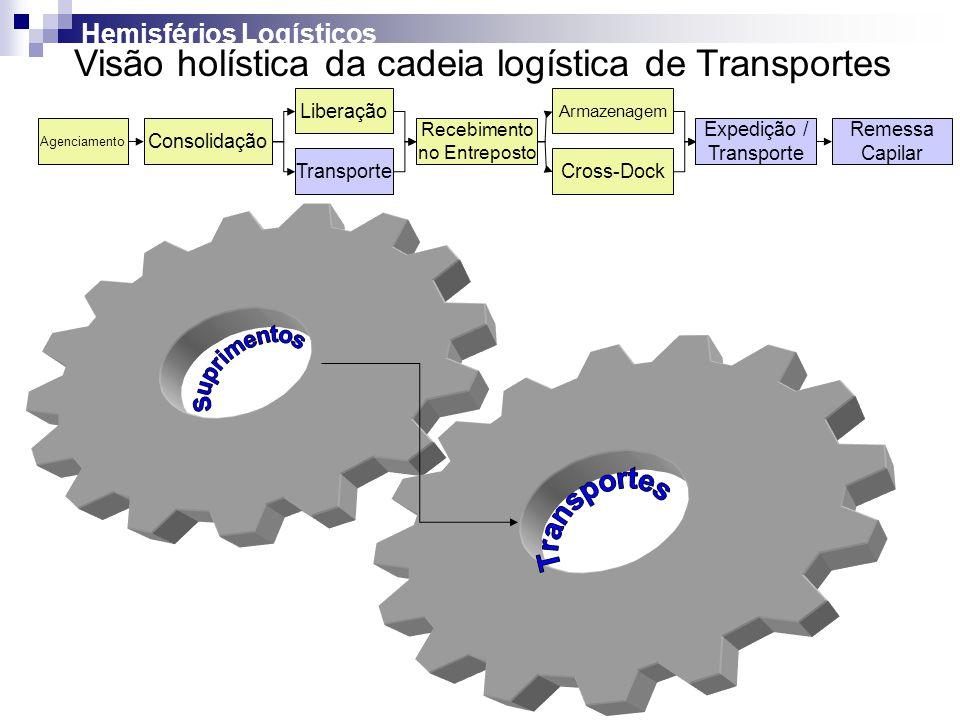 Agenciamento Consolidação Liberação Recebimento no Entreposto Armazenagem Expedição / Transporte Remessa Capilar TransporteCross-Dock Hemisférios Logí