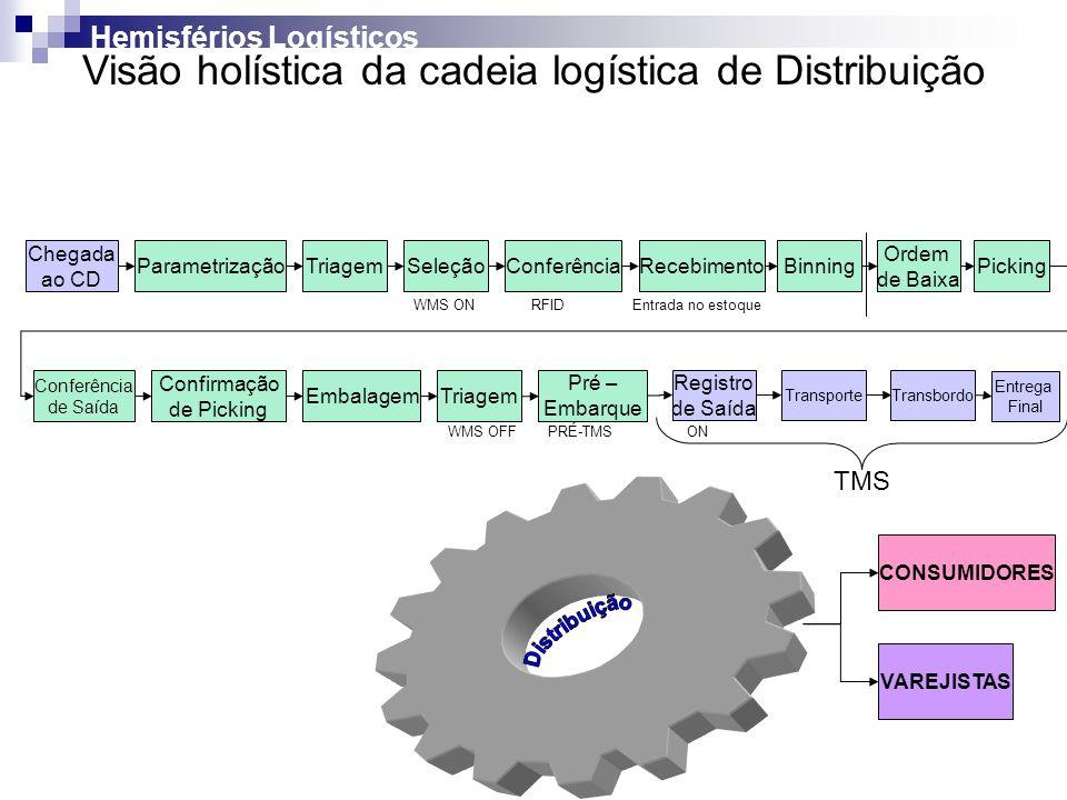 VAREJISTAS CONSUMIDORES Chegada ao CD ParametrizaçãoConferênciaRecebimentoBinning WMS ONRFIDEntrada no estoque Ordem de Baixa Picking Conferência de S