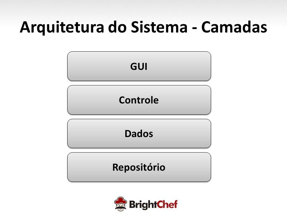 Arquitetura do Sistema - Camadas GUI Controle Dados Repositório