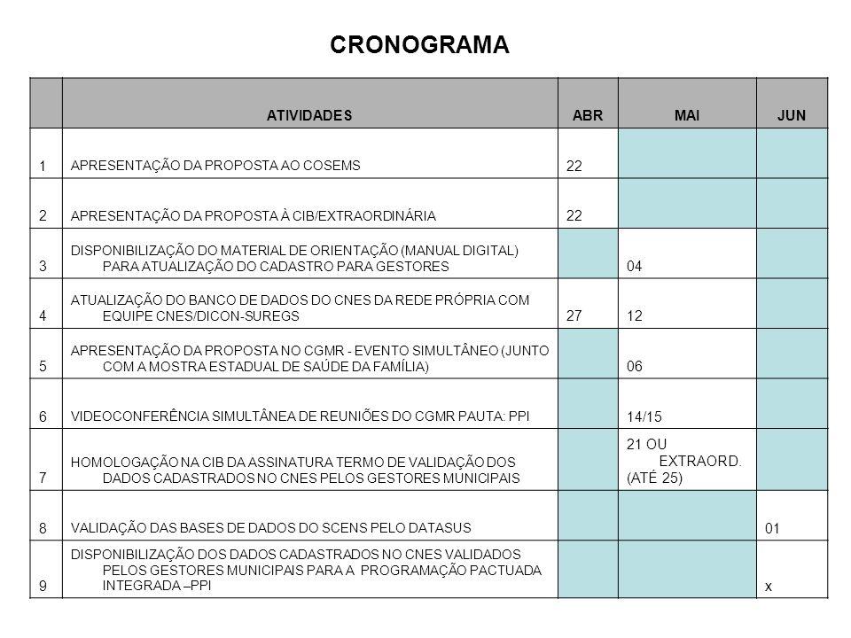 CRONOGRAMA ATIVIDADESABRMAIJUN 1 APRESENTAÇÃO DA PROPOSTA AO COSEMS 22 2 APRESENTAÇÃO DA PROPOSTA À CIB/EXTRAORDINÁRIA 22 3 DISPONIBILIZAÇÃO DO MATERIAL DE ORIENTAÇÃO (MANUAL DIGITAL) PARA ATUALIZAÇÃO DO CADASTRO PARA GESTORES 04 4 ATUALIZAÇÃO DO BANCO DE DADOS DO CNES DA REDE PRÓPRIA COM EQUIPE CNES/DICON-SUREGS 2712 5 APRESENTAÇÃO DA PROPOSTA NO CGMR - EVENTO SIMULTÂNEO (JUNTO COM A MOSTRA ESTADUAL DE SAÚDE DA FAMÍLIA) 06 6 VIDEOCONFERÊNCIA SIMULTÂNEA DE REUNIÕES DO CGMR PAUTA: PPI 14/15 7 HOMOLOGAÇÃO NA CIB DA ASSINATURA TERMO DE VALIDAÇÃO DOS DADOS CADASTRADOS NO CNES PELOS GESTORES MUNICIPAIS 21 OU EXTRAORD.
