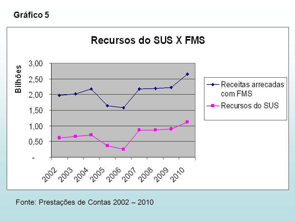Fonte: Prestações de Contas 2002 – 2010 Gráfico 5