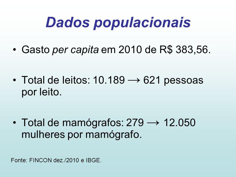 Dados populacionais •Gasto per capita em 2010 de R$ 383,56. •Total de leitos: 10.189 → 621 pessoas por leito. •Total de mamógrafos: 279 → 12.050 mulhe