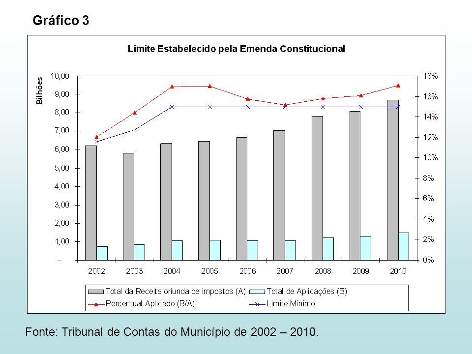 Fonte: Tribunal de Contas do Município de 2002 – 2010. Gráfico 3
