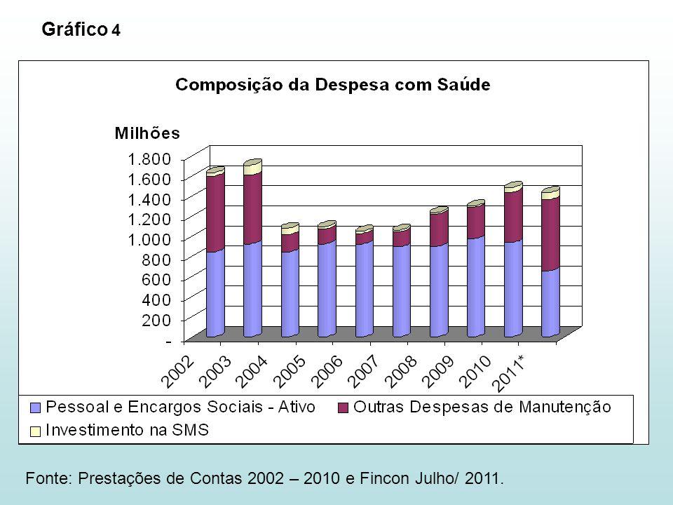 Fonte: Prestações de Contas 2002 – 2010 e Fincon Julho/ 2011. Gráfico 4