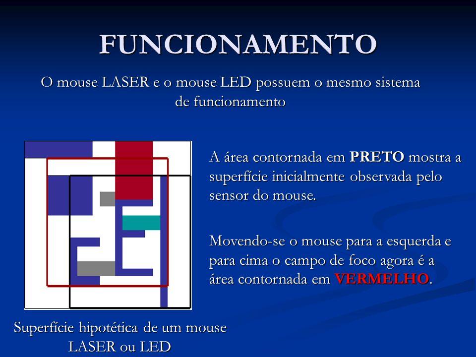 FUNCIONAMENTO Superfície hipotética de um mouse LASER ou LED O mouse LASER e o mouse LED possuem o mesmo sistema de funcionamento A área contornada em