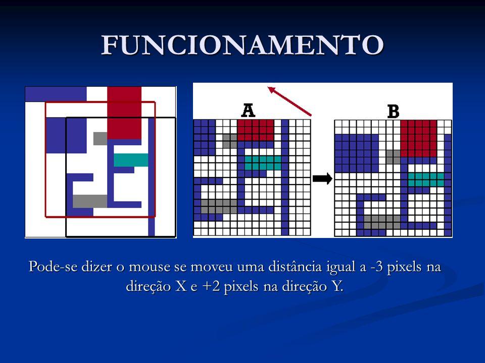 FUNCIONAMENTO Pode-se dizer o mouse se moveu uma distância igual a -3 pixels na direção X e +2 pixels na direção Y.