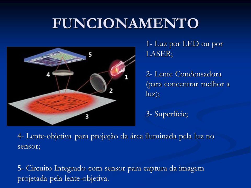 FUNCIONAMENTO 1- Luz por LED ou por LASER; 2- Lente Condensadora (para concentrar melhor a luz); 3- Superfície; 4- Lente-objetiva para projeção da áre
