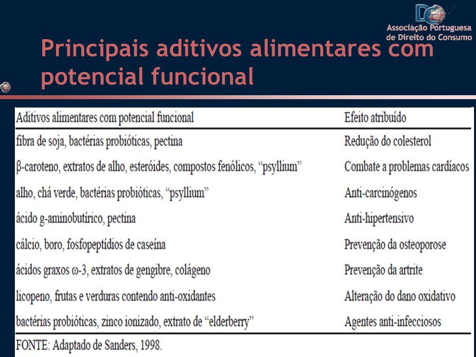 Principais aditivos alimentares com potencial funcional