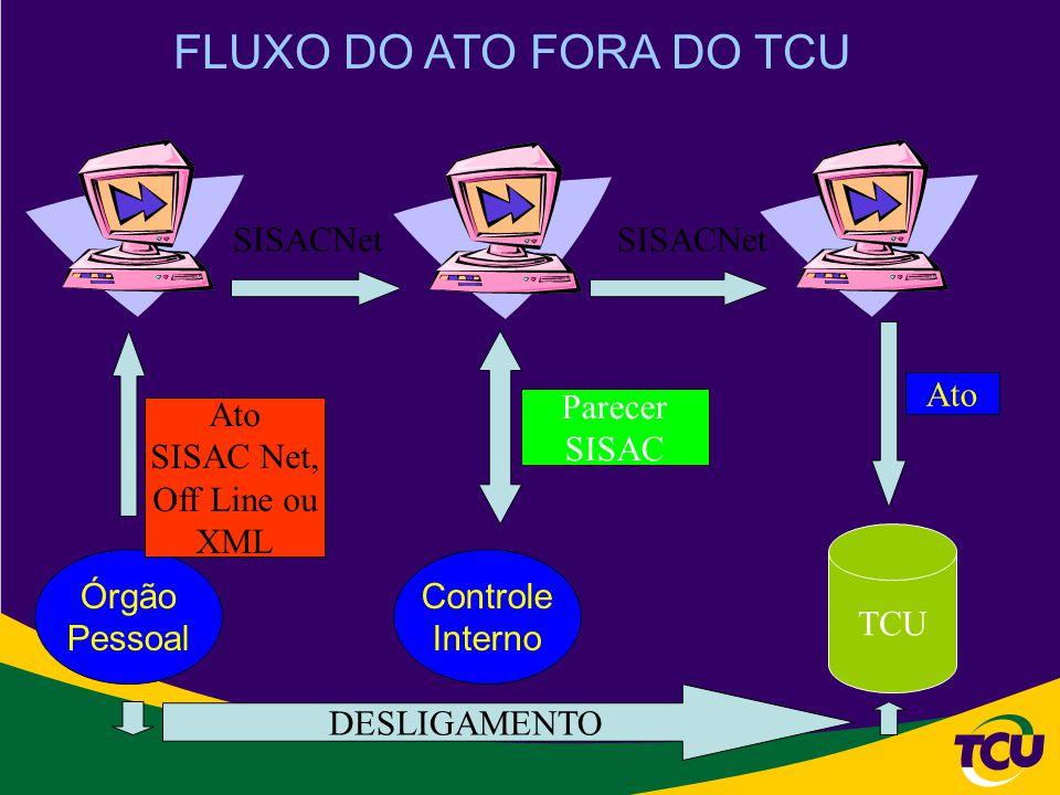 Órgão Pessoal Controle Interno TCU Ato SISAC Net, Off Line ou XML SISACNet Ato SISACNet Parecer SISAC FLUXO DO ATO FORA DO TCU DESLIGAMENTO