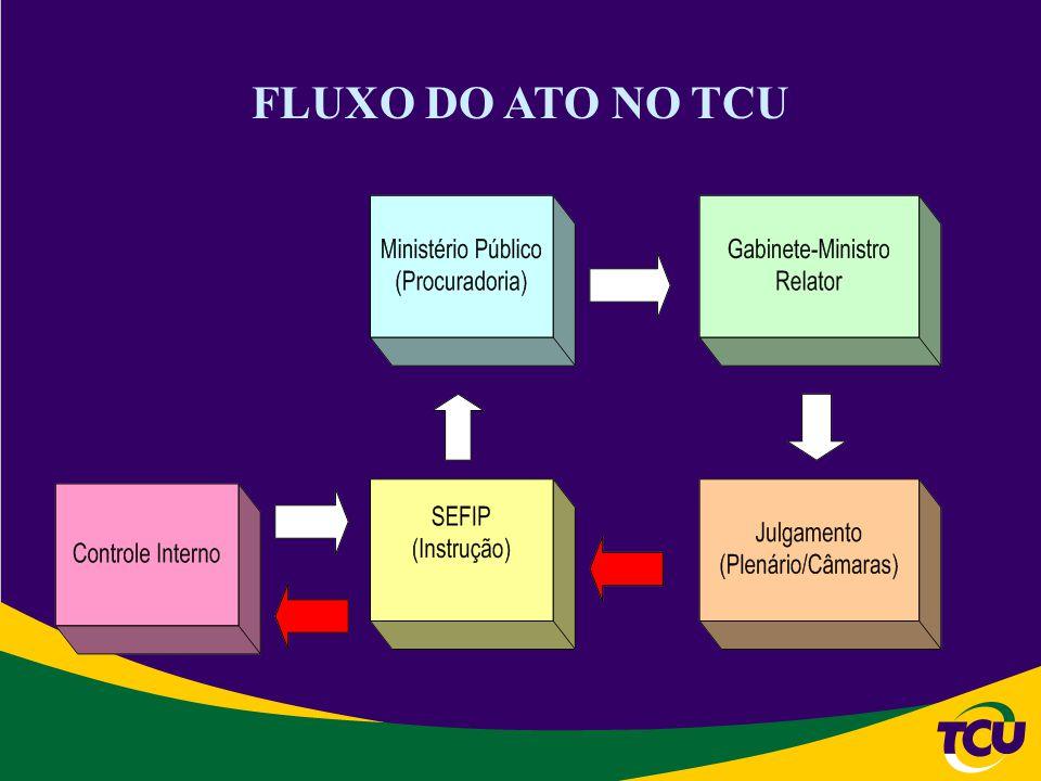 FLUXO DO ATO NO TCU