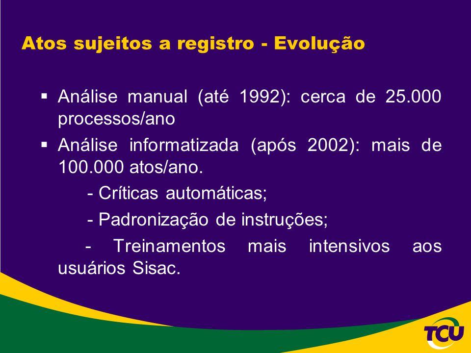 Atos sujeitos a registro - Evolução  Análise manual (até 1992): cerca de 25.000 processos/ano  Análise informatizada (após 2002): mais de 100.000 at
