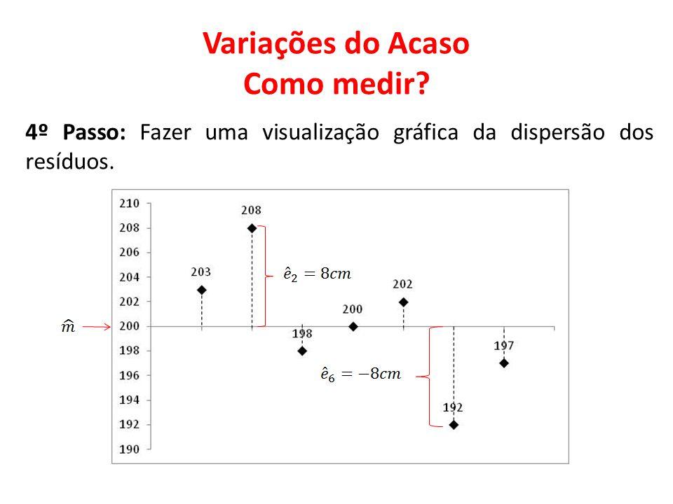 Variações do Acaso Como medir? 4º Passo: Fazer uma visualização gráfica da dispersão dos resíduos.