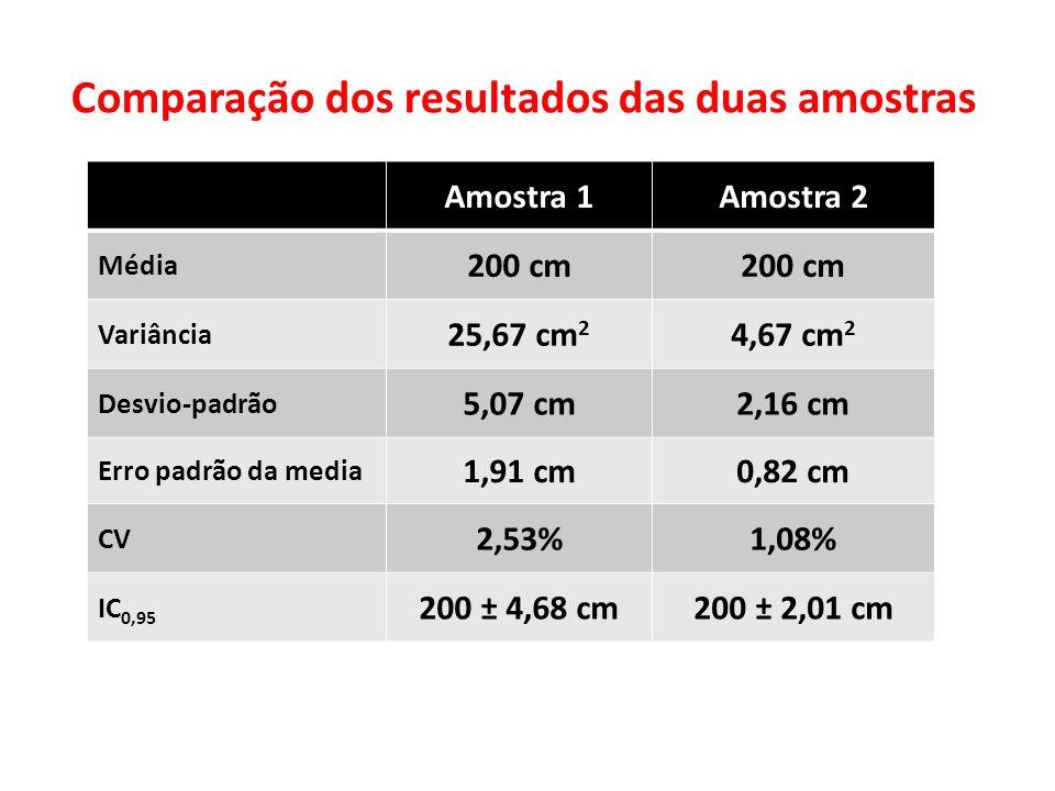 Comparação dos resultados das duas amostras Amostra 1Amostra 2 Média 200 cm Variância 25,67 cm 2 4,67 cm 2 Desvio-padrão 5,07 cm2,16 cm Erro padrão da