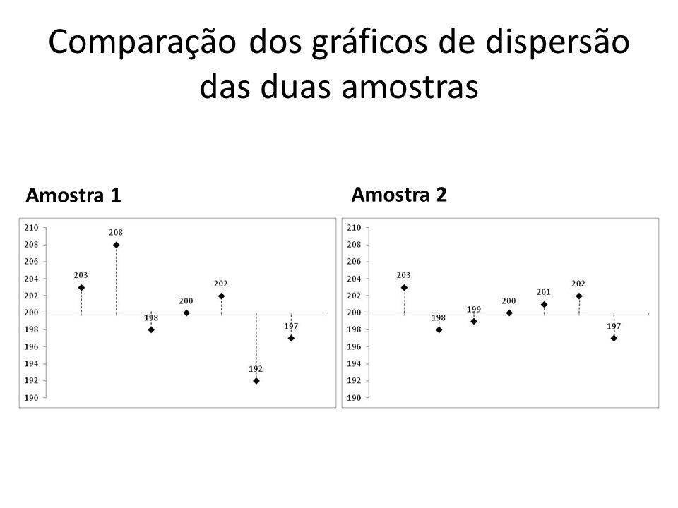 Comparação dos gráficos de dispersão das duas amostras Amostra 1 Amostra 2