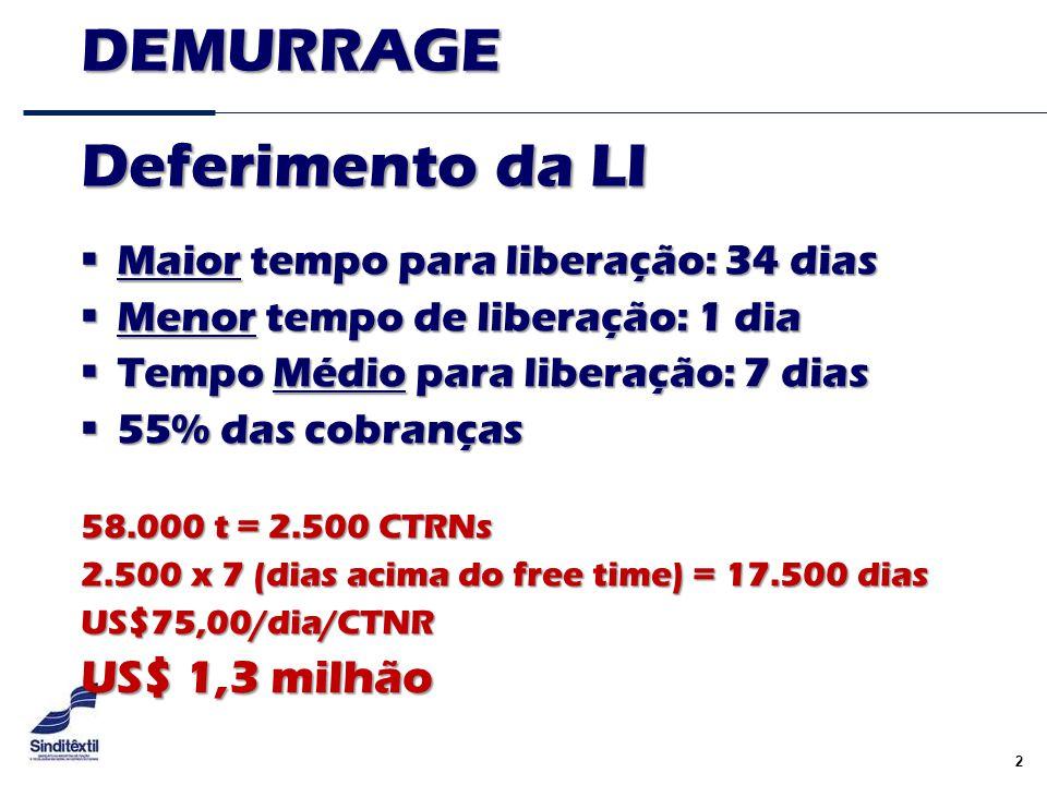 2 DEMURRAGE  Maior tempo para liberação: 34 dias  Menor tempo de liberação: 1 dia  Tempo Médio para liberação: 7 dias  55% das cobranças Deferimen