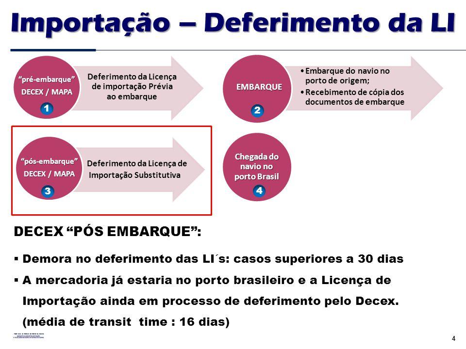 """4 Deferimento da Licença de importação Prévia ao embarque """"pré-embarque"""" DECEX / MAPA •Embarque do navio no porto de origem; •Recebimento de cópia dos"""