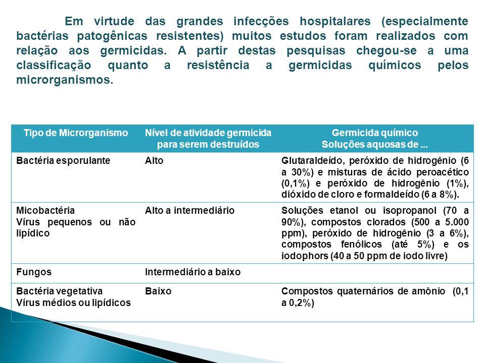 Em virtude das grandes infecções hospitalares (especialmente bactérias patogênicas resistentes) muitos estudos foram realizados com relação aos germic