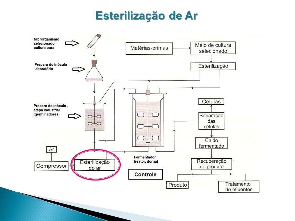 Esterilização de Ar