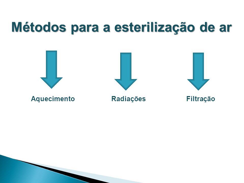 Métodos para a esterilização de ar Aquecimento Radiações Filtração