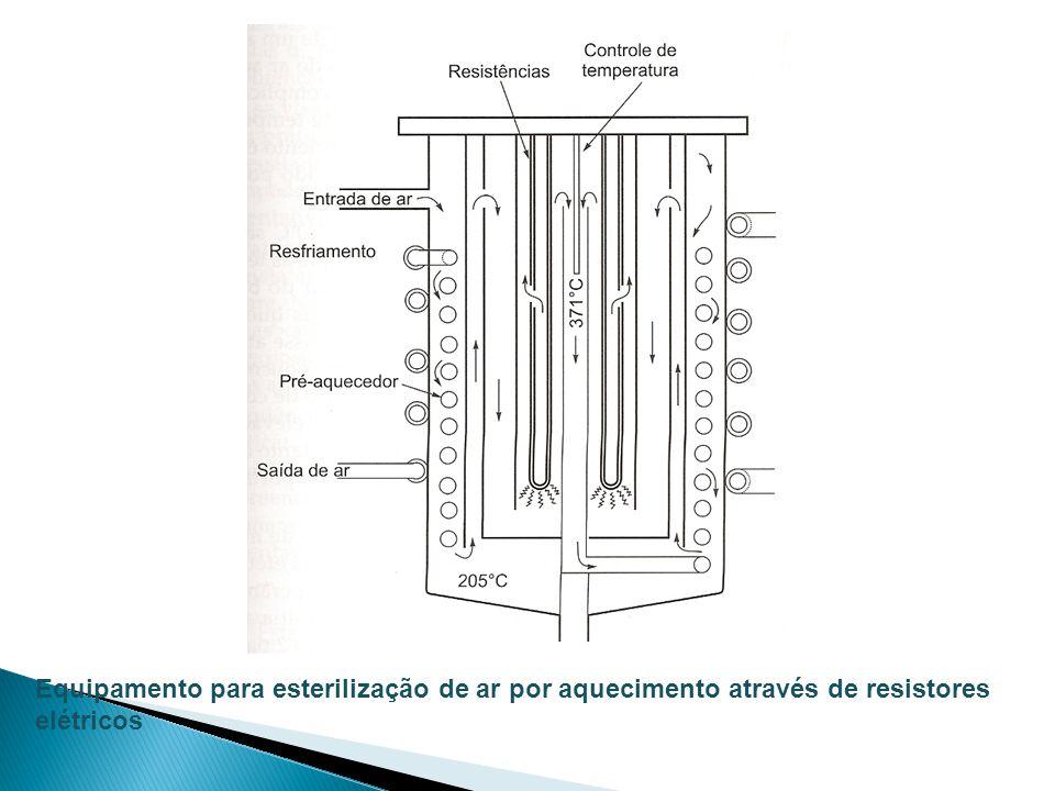 Equipamento para esterilização de ar por aquecimento através de resistores elétricos