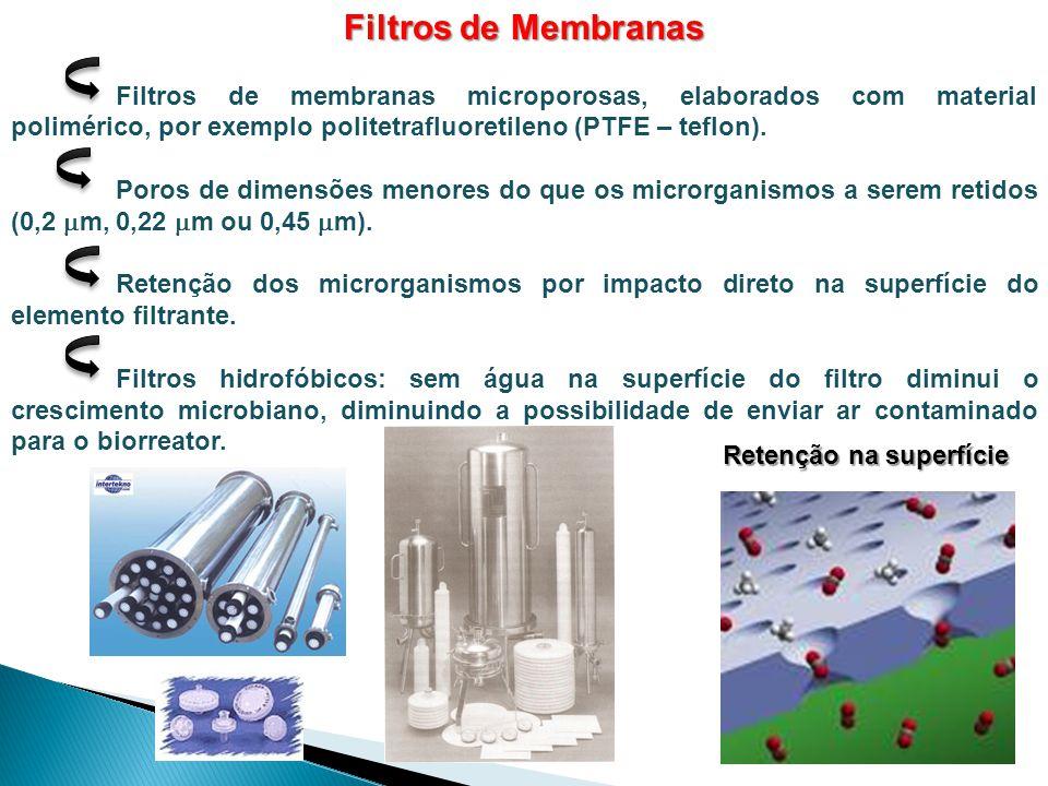 Filtros de Membranas Filtros de membranas microporosas, elaborados com material polimérico, por exemplo politetrafluoretileno (PTFE – teflon). Poros d
