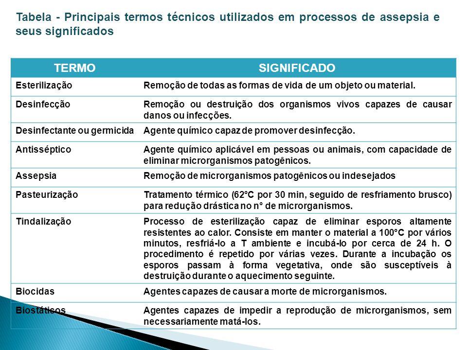 Tabela - Principais termos técnicos utilizados em processos de assepsia e seus significados TERMOSIGNIFICADO EsterilizaçãoRemoção de todas as formas d