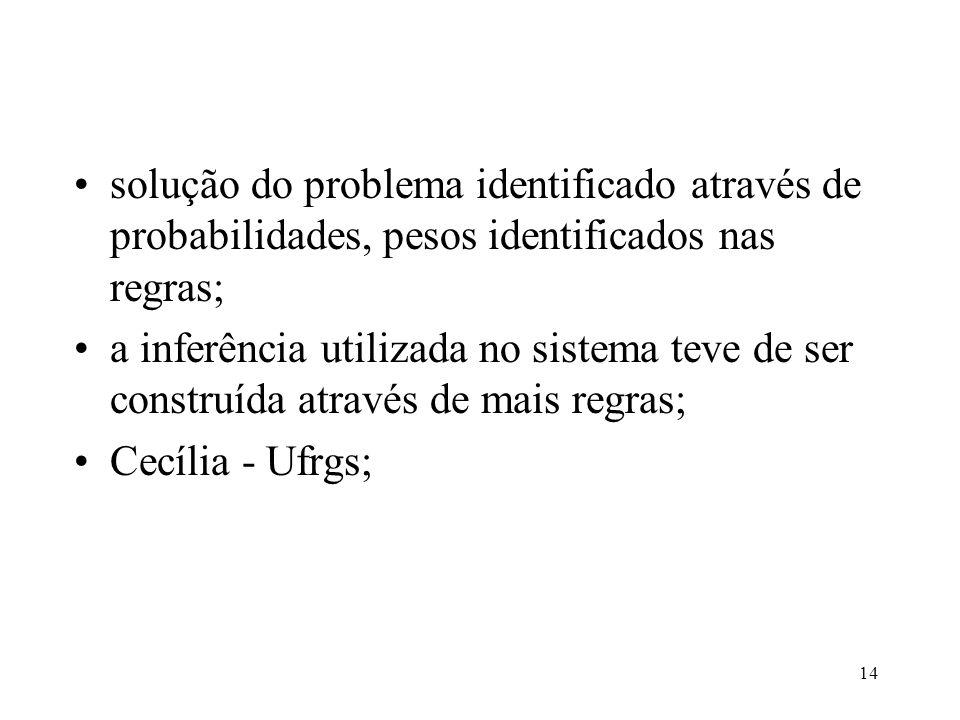 14 •solução do problema identificado através de probabilidades, pesos identificados nas regras; •a inferência utilizada no sistema teve de ser construída através de mais regras; •Cecília - Ufrgs;