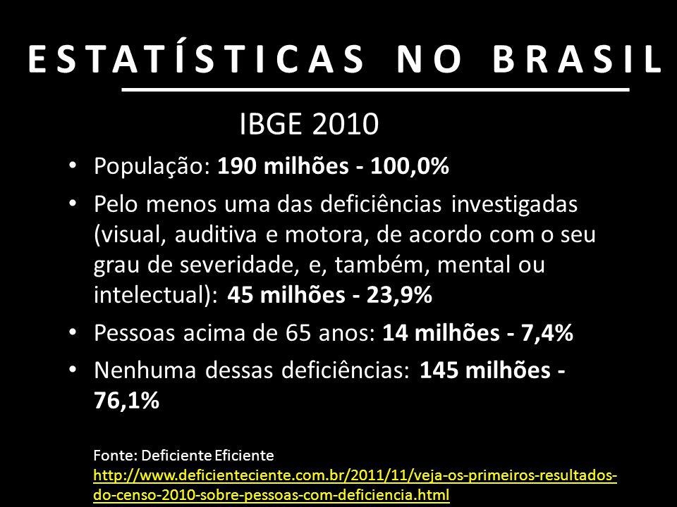 ESTATÍSTICAS NO BRASIL • População: 190 milhões - 100,0% • Pelo menos uma das deficiências investigadas (visual, auditiva e motora, de acordo com o se
