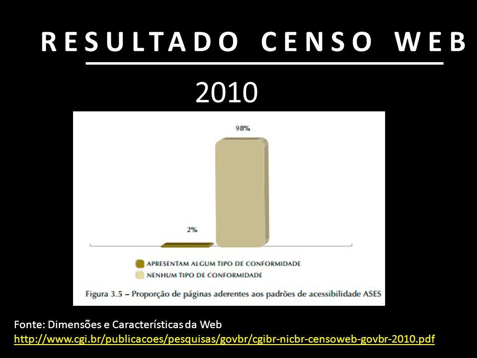RESULTADO CENSO WEB Fonte: Dimensões e Características da Web http://www.cgi.br/publicacoes/pesquisas/govbr/cgibr-nicbr-censoweb-govbr-2010.pdf http:/