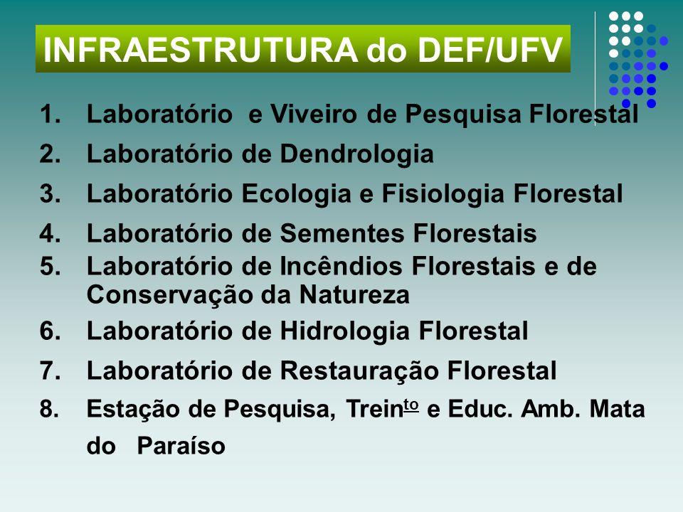 Setor de Dendrologia Viveiro Florestal Setor de Silvicultura Laboratório de Sementes Florestais Laboratório Ecologia e Fisiologia Laboratório de Conservação da Natureza e Incêndios Florestais Laboratório de Geoprocessamento Laboratório de Manejo Laboratório de Ergonomia Lab.