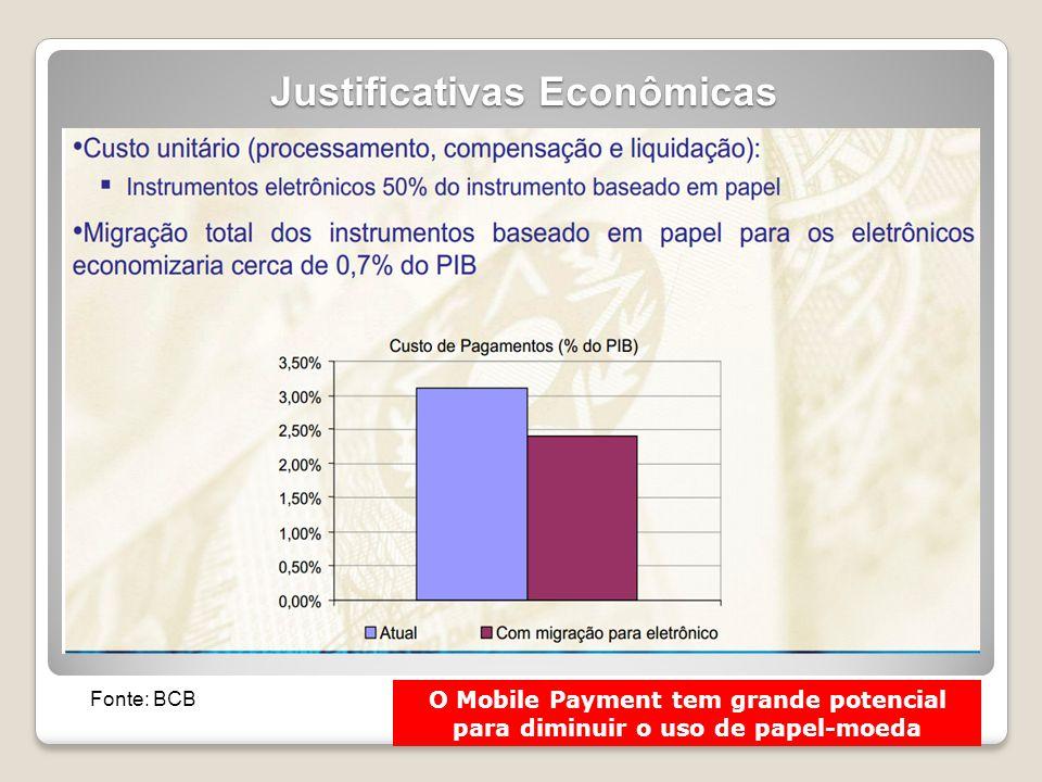 Justificativas Econômicas Fonte: BCB O Mobile Payment tem grande potencial para diminuir o uso de papel-moeda