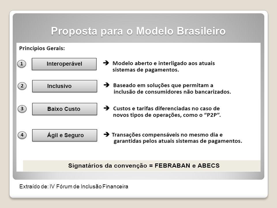 Proposta para o Modelo Brasileiro Extraído de: IV Fórum de Inclusão Financeira