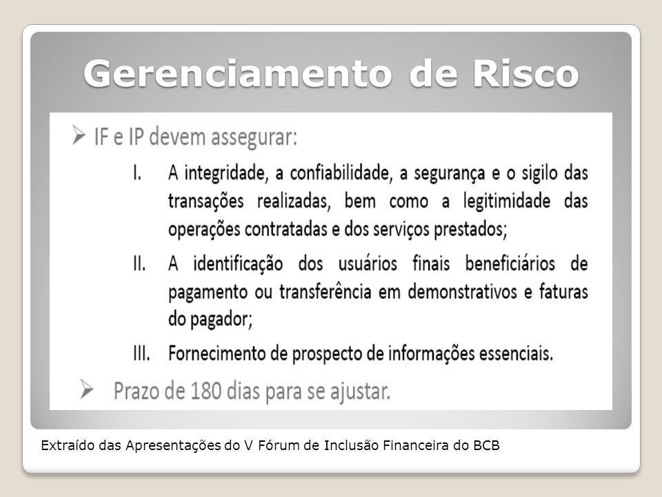 Gerenciamento de Risco Extraído das Apresentações do V Fórum de Inclusão Financeira do BCB
