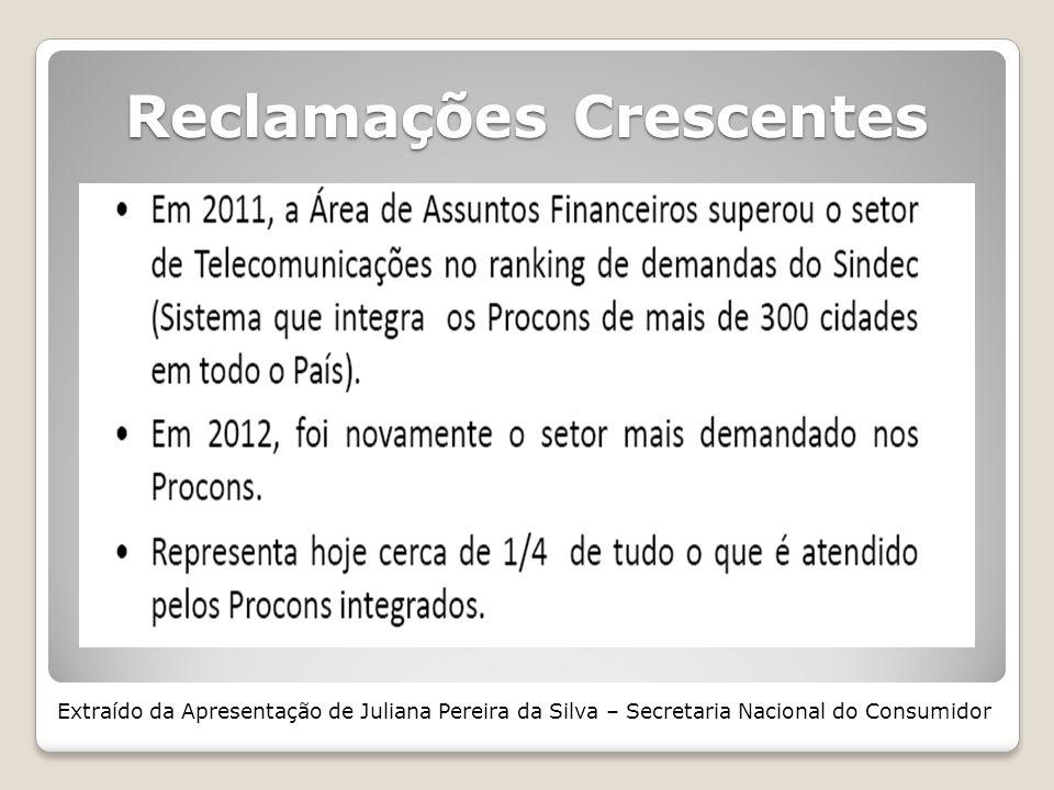 Reclamações Crescentes Extraído da Apresentação de Juliana Pereira da Silva – Secretaria Nacional do Consumidor